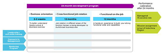 24-month Development Program
