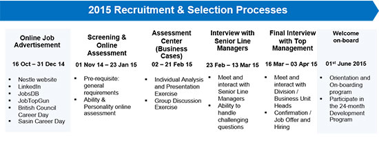 recruitment selection process in nestle International journal of scientific and research publications, volume 5, issue 4, april 2015 1 issn 2250- 3153 wwwijsrporg recruitment and selection process.